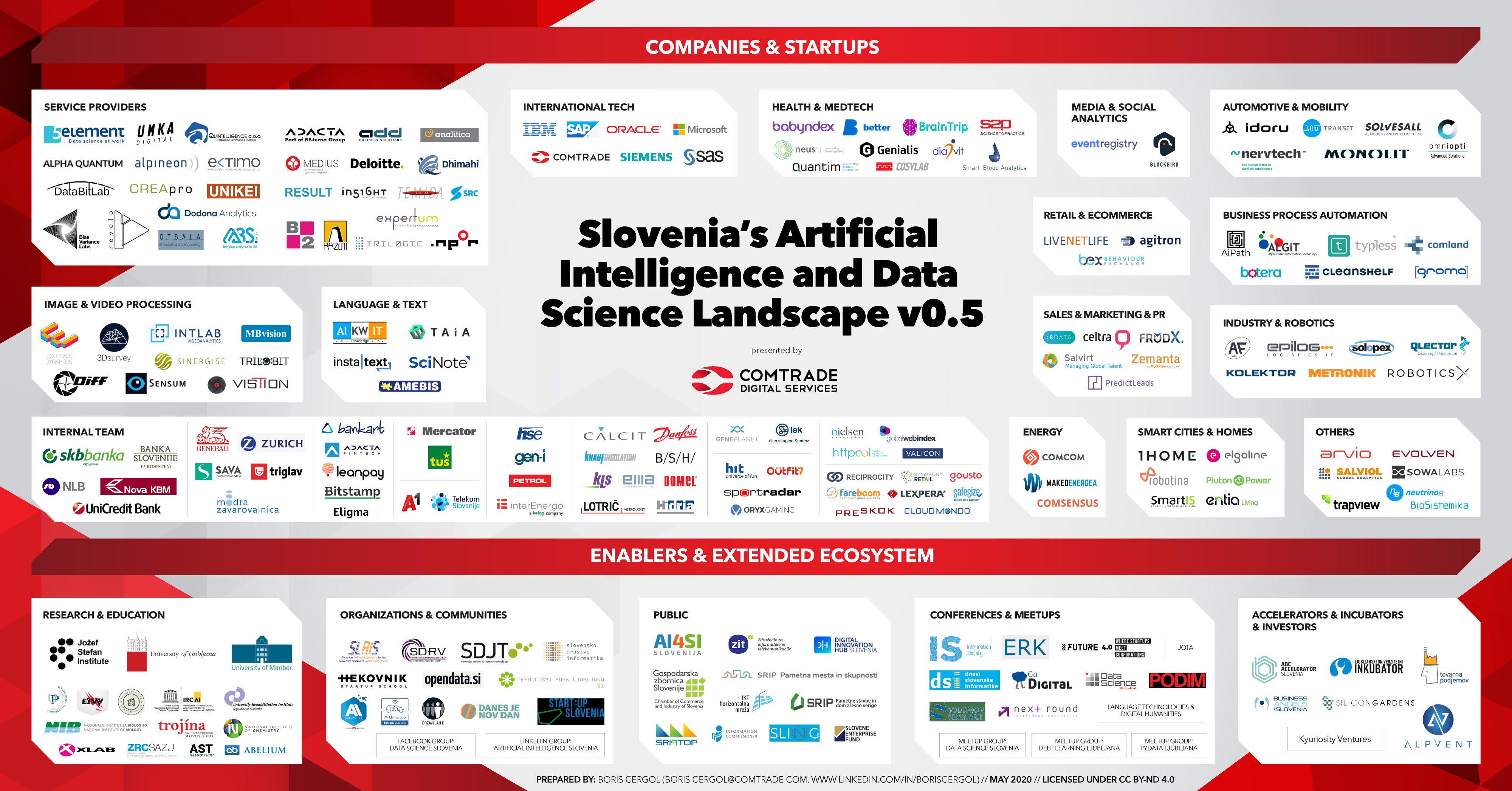 Slovenias Artificial Intelligence and Data Science Landscape